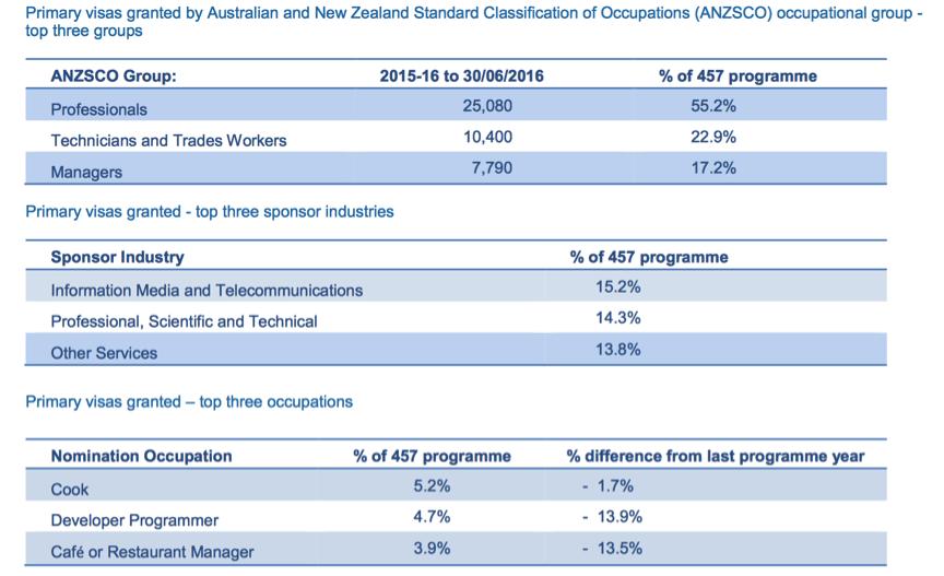 2016-2017 Australian Migration Programme: Key Statistics for